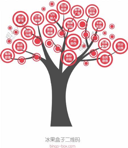 矢量树状图