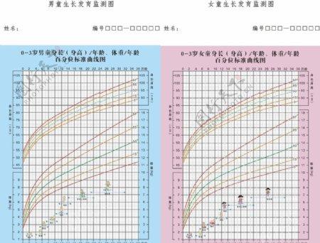 男女童生长发育监测图