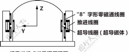 磁悬浮原理图图片